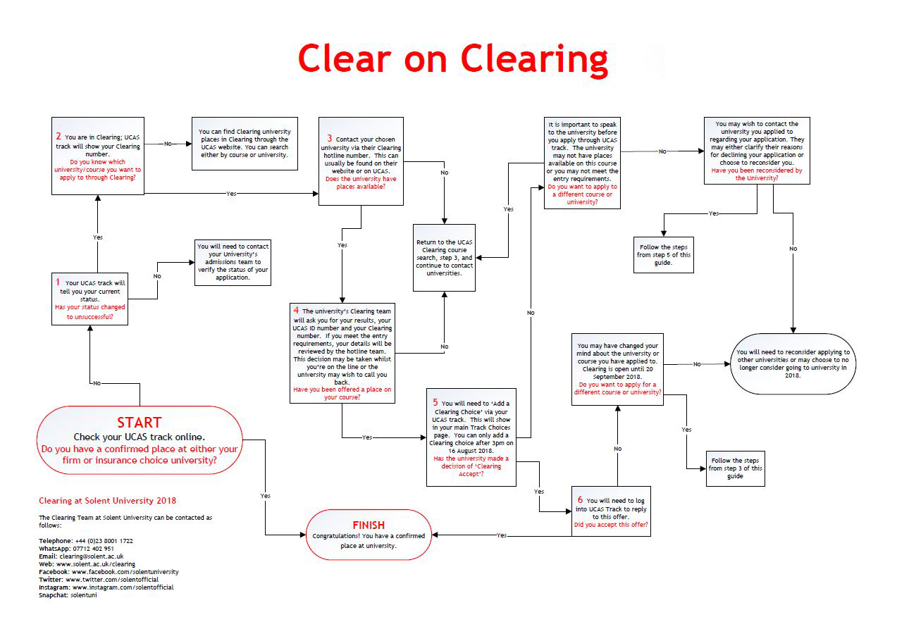 clear-on-clearing
