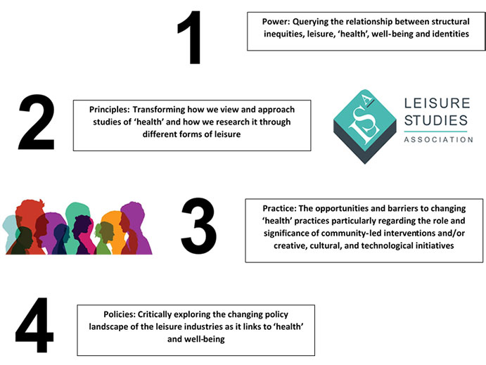 Diagram showing the four Ps that explore the relationship between leisure and health